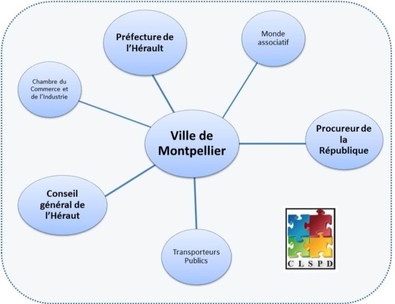 Composition CLSPD Montpellier
