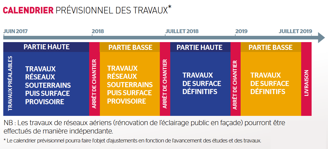 plannin travaux Jean MOulin