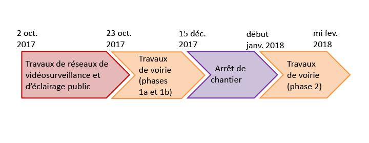 Planning des travaux rue du Fbg du Courreau